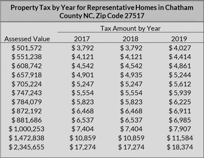 Property Tax By Year Chatham County