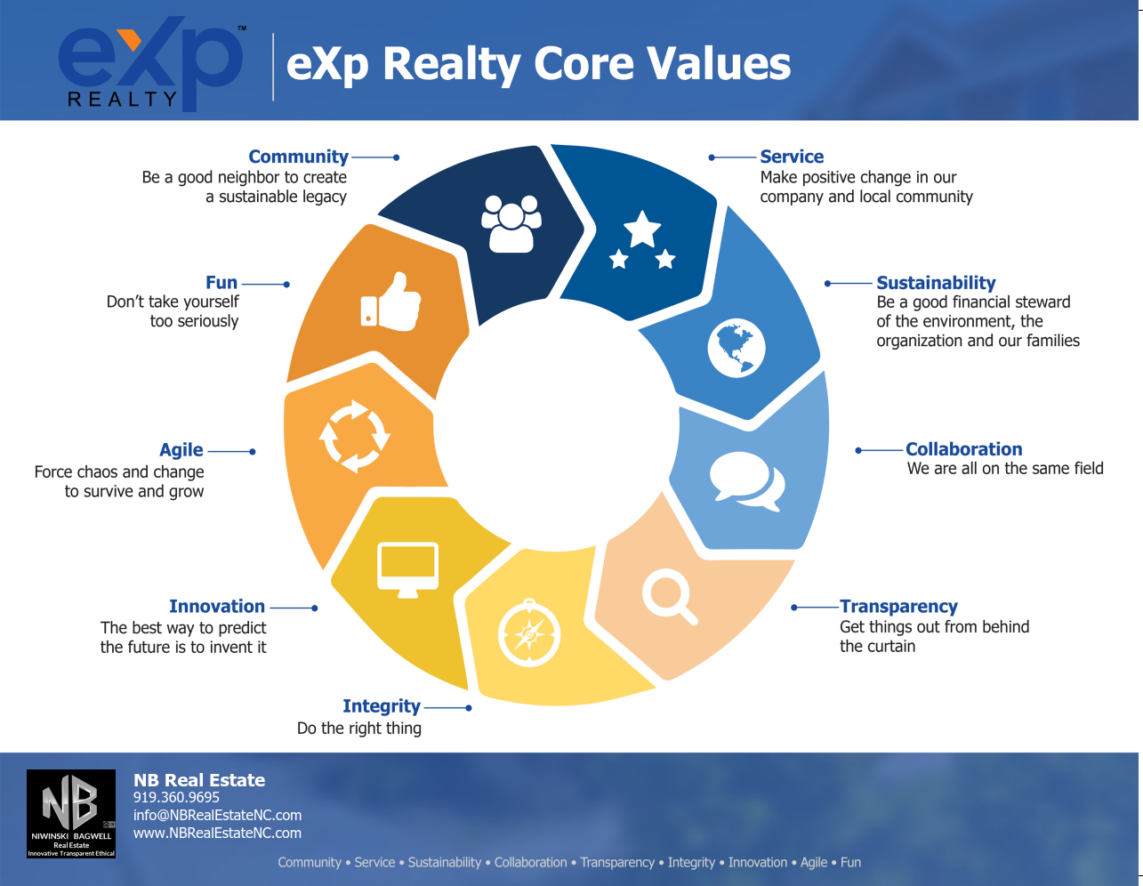 NB Branded eXp Core Values